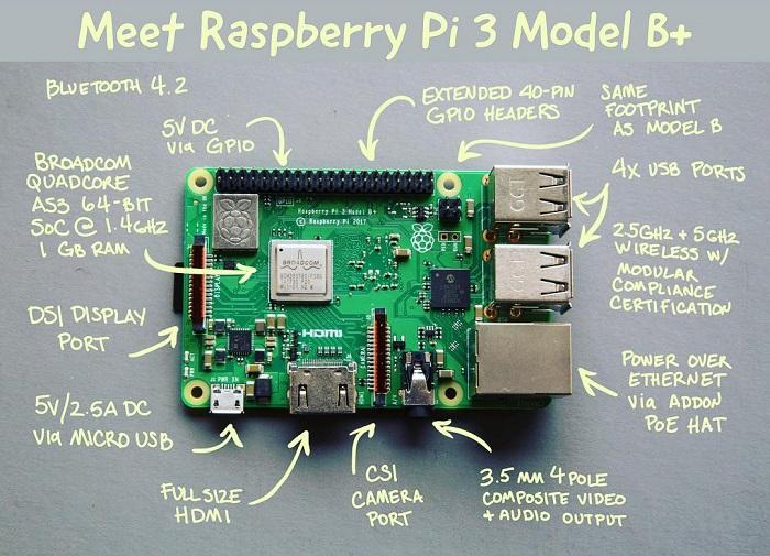 Raspberry Pi 3 Model B+ Review - What's New? - Maker Advisor