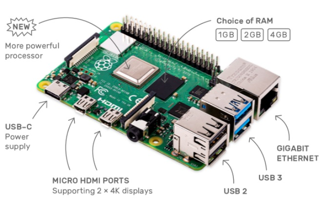 Raspberry Pi 4 Board: 1GB, 2GB, 4GB RAM features specifications overview