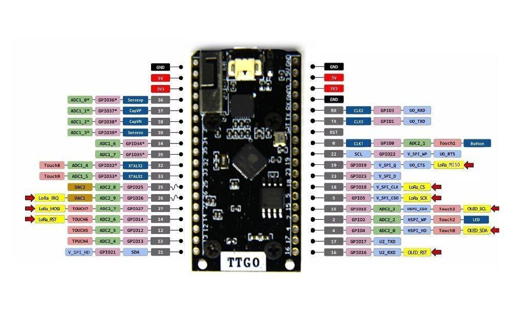 TTGO LoRa32 OLED Pinout GPIOs board overview