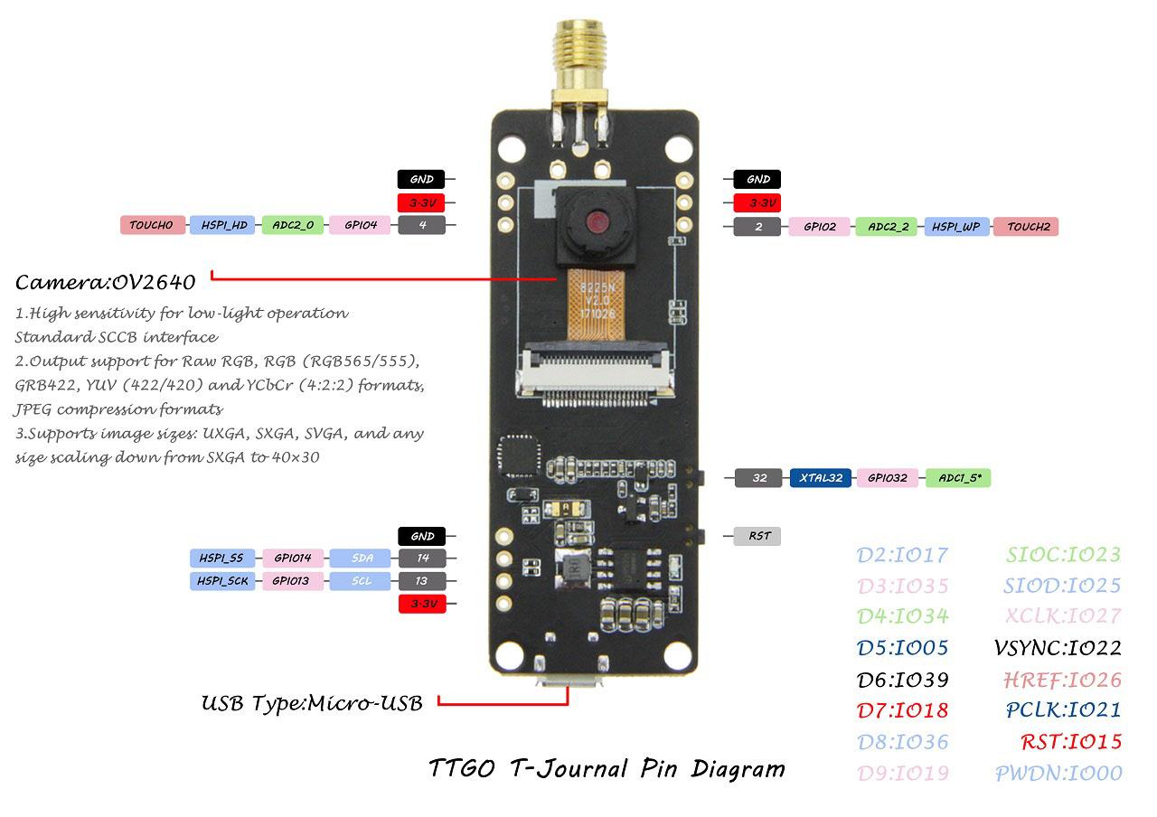 TTGO T-Journal ESP32 Camera Board Pinout